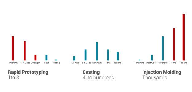 Short Run Casting Chart Comparison