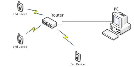802.11 WiFi/WLAN