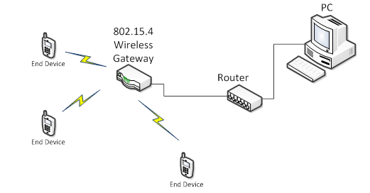 802.15.4 wireless network