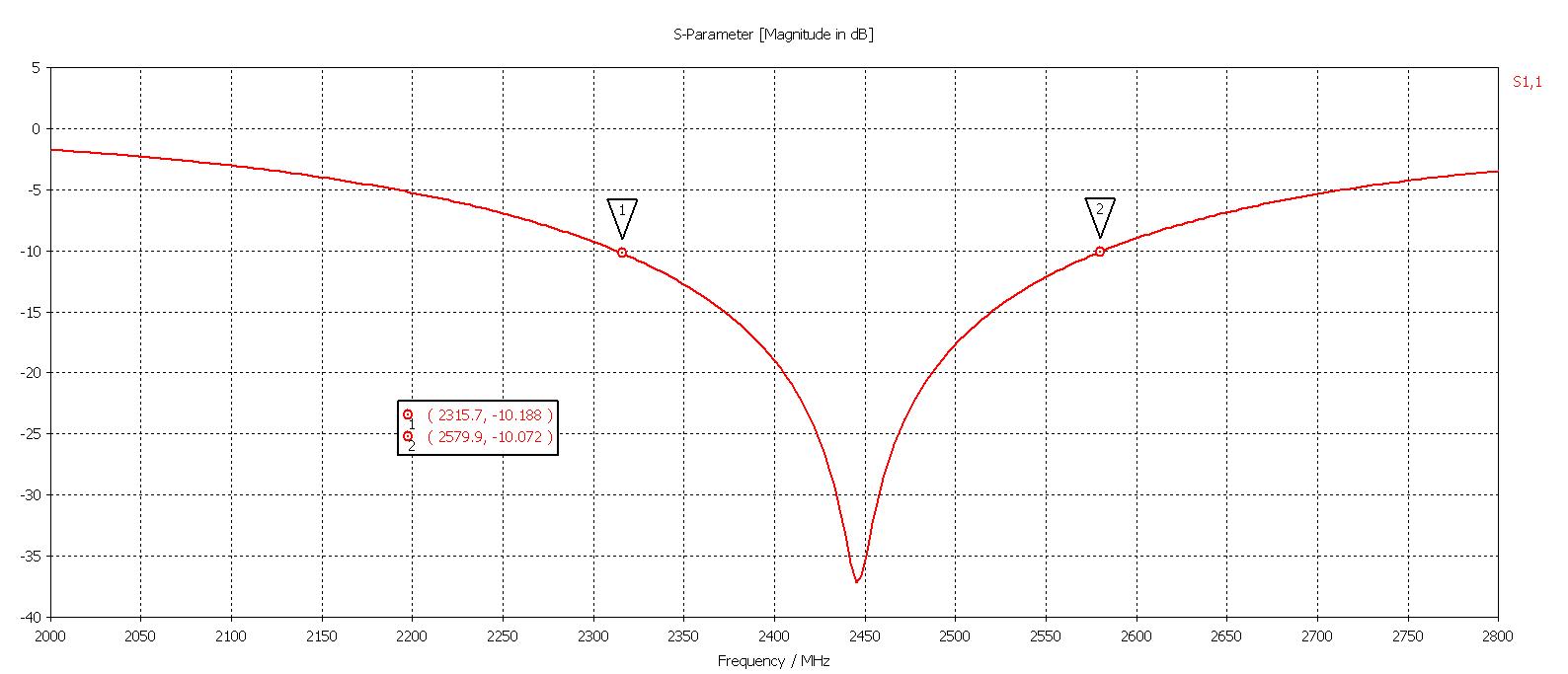 Bandwidth of antenna