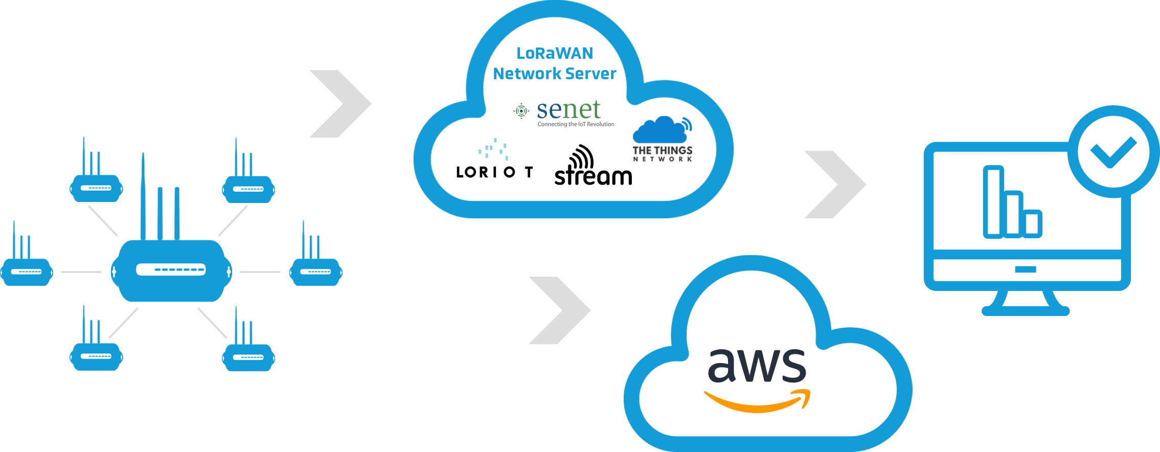 Sentrius and AWS diagram