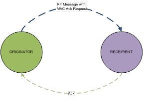 RF Test Message