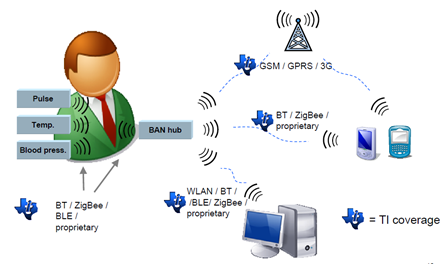 MBAN and WLAN Devices