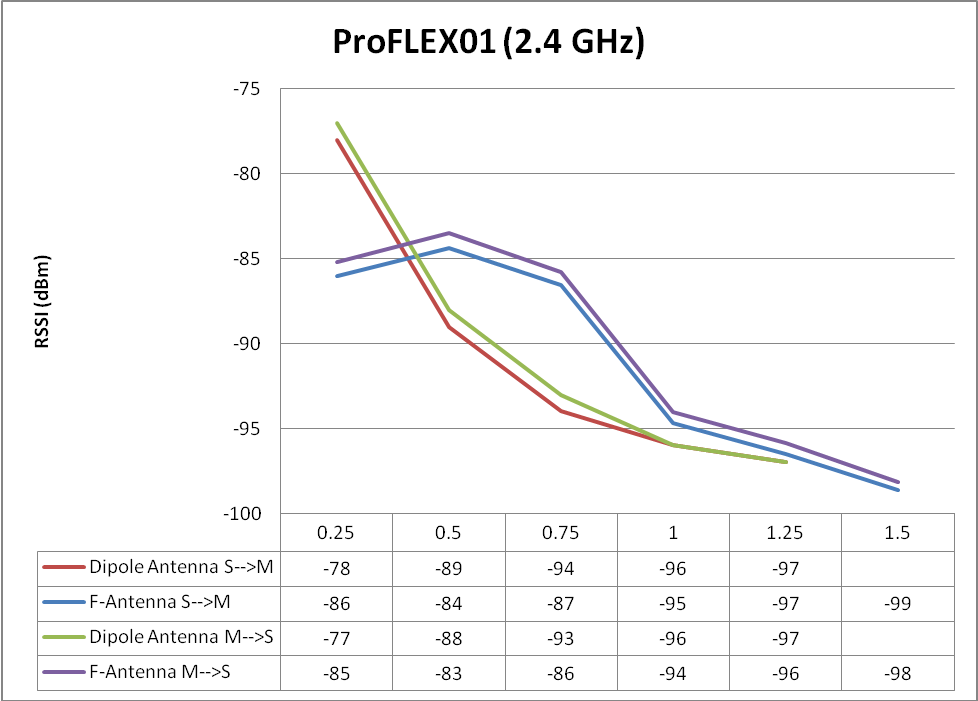 RSSI vs. distance for F-antenna