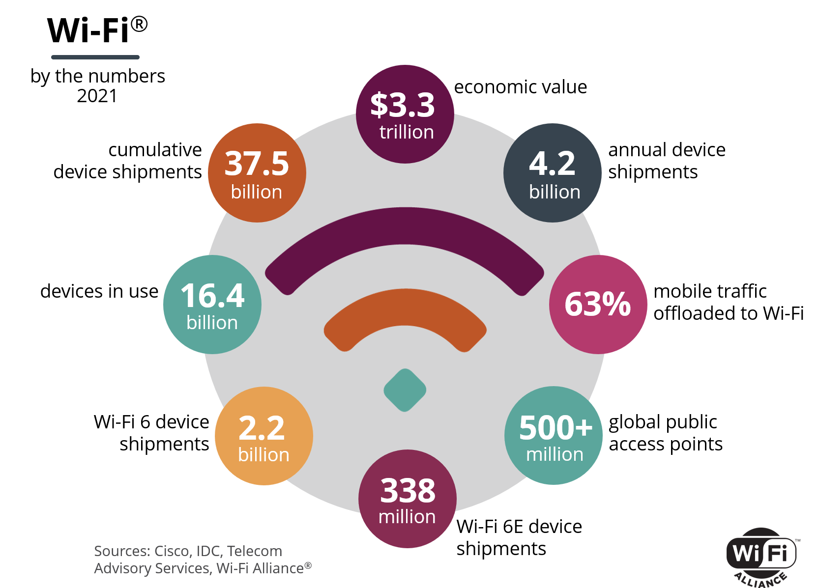 Wi-Fi By the Numbers
