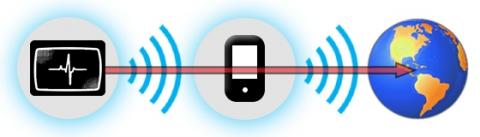 Bluetooth Smart and Bluetooth Smart Ready