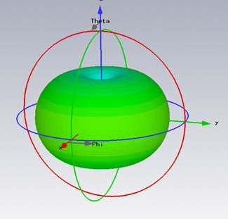 3D antenna design gain pattern