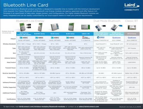 Bluetooth Line Card