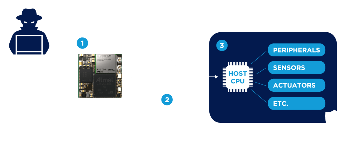 Firewall – Isolating Subcomponents For Greater Security