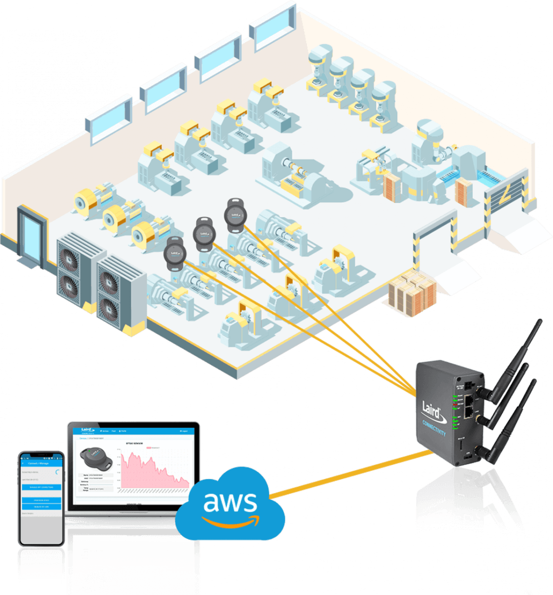 IoT Warehouse
