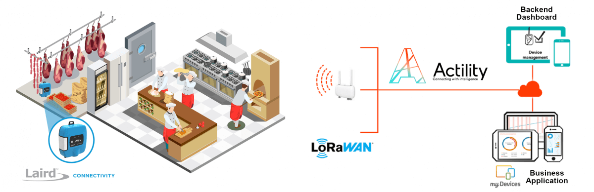 Actility + Laird Connectivity - Monitoring Solution