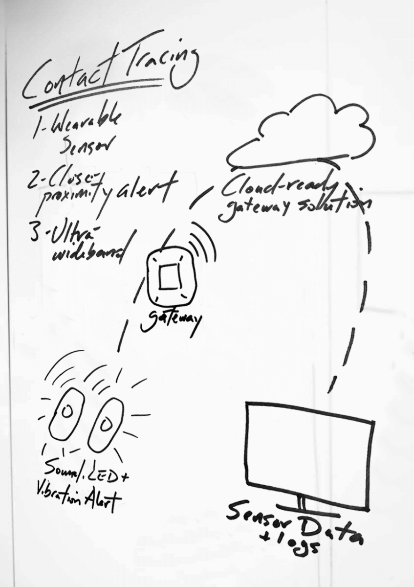 LOPOS - Whiteboard image of social distancing strategy