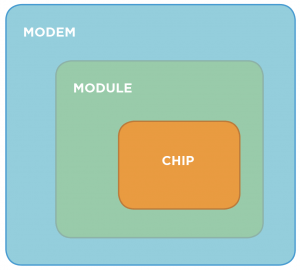 Cellular Chip, Module and Modem
