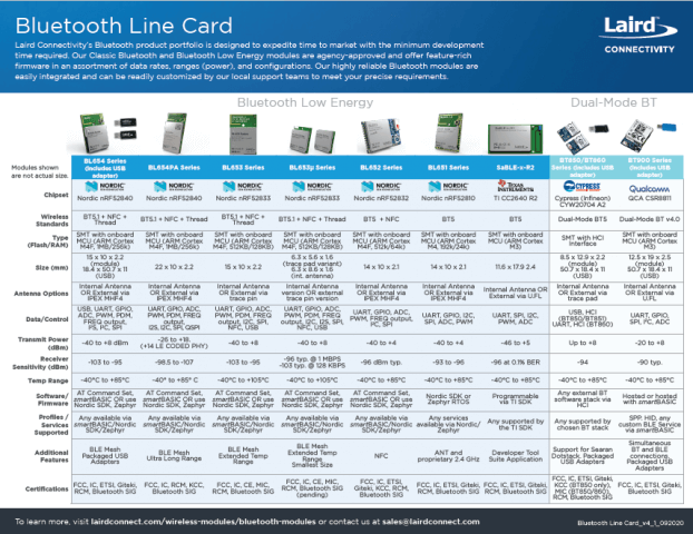 Bluetooth Line Card - Cover Image