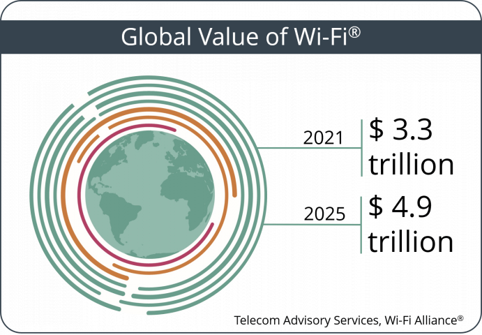 Value of Wi-Fi - from $3.3 Trillion in 2021 to $4.9 Trillion in 2025