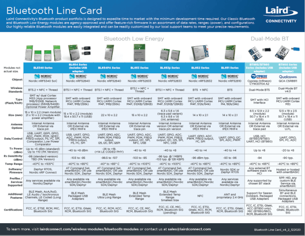 Bluetooth Line Card - Cover Image