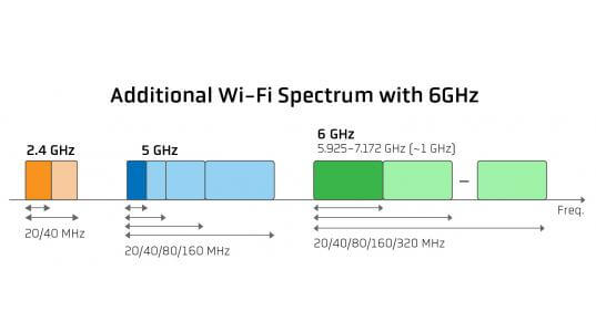 Additional Wi-Fi Spetrum with 6GHz