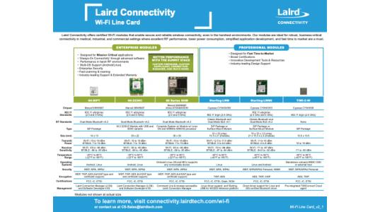 Wi-Fi Line Card