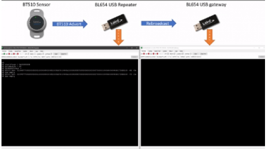 Repeater Demo - BT510 BL654
